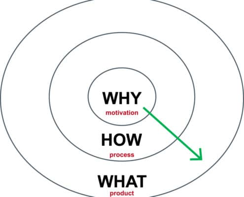 Warum Prüfer überzeugt sein werden von einer Mappe für ein Designstudium.